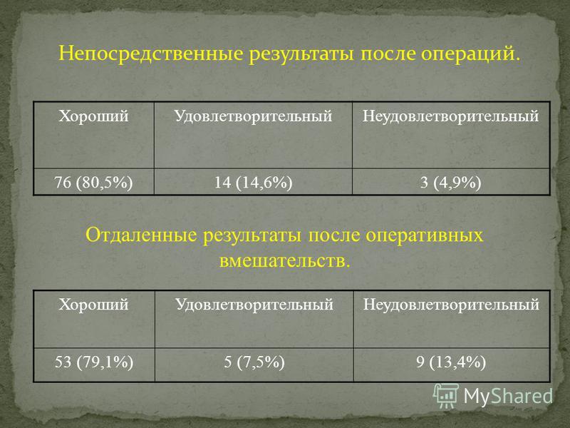 Непосредственные результаты после операций. Хороший УдовлетворительныйНеудовлетворительный 76 (80,5%)14 (14,6%)3 (4,9%) Отдаленные результаты после оперативных вмешательств. Хороший УдовлетворительныйНеудовлетворительный 53 (79,1%)5 (7,5%)9 (13,4%)