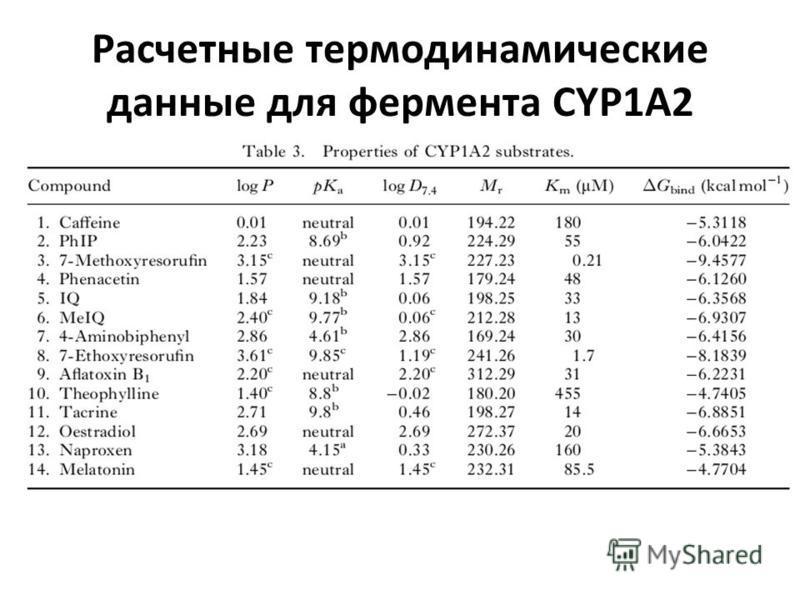 Расчетные термодинамические данные для фермента CYP1A2