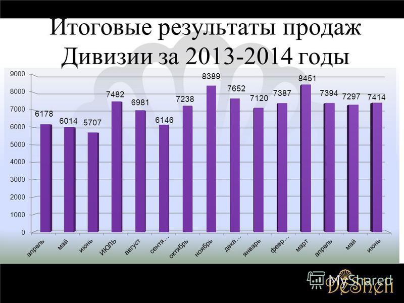 Итоговые результаты продаж Дивизии за 2013-2014 годы