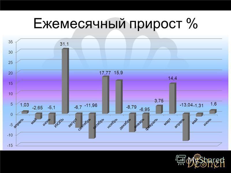 Ежемесячный прирост %