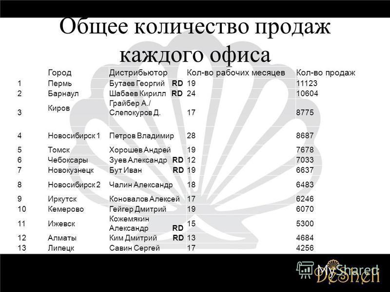 Общее количество продаж каждого офиса Город ДистрибьюторКол-во рабочих месяцев Кол-во продаж 1Пермь Бутаев Георгий RD1911123 2Барнаул Шабаев Кирилл RD2410604 3 Киров Грайбер А./ Слепокуров Д.178775 4Новосибирск 1Петров Владимир 288687 5Томск Хорошев