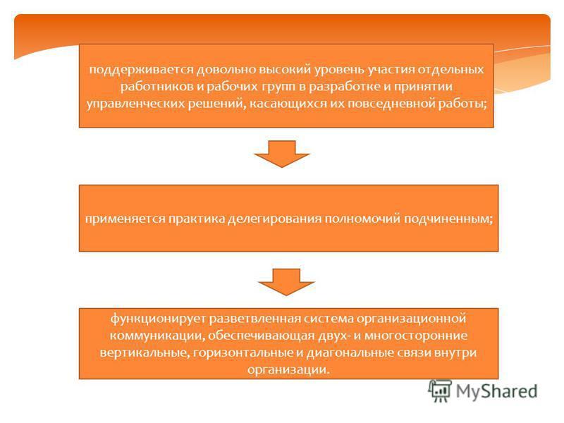 поддерживается довольно высокий уровень участия отдельных работников и рабочих групп в разработке и принятии управленческих решений, касающихся их повседневной работы; применяется практика делегирования полномочий подчиненным; функционирует разветвле