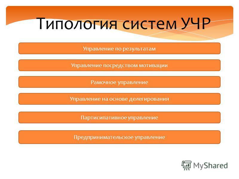 Типология систем УЧР Управление по результатам Управление посредством мотивации Рамочное управление Управление на основе делегирования Партисипативное управление Предпринимательское управление