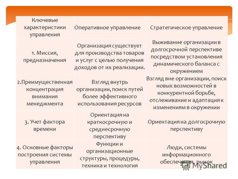 Ключевые характеристики управления Оперативное управление Стратегическое управление 1. Миссия, предназначения Организация существует для производства товаров и услуг с целью получения доходов от их реализации. Выживание организации в долгосрочной пер