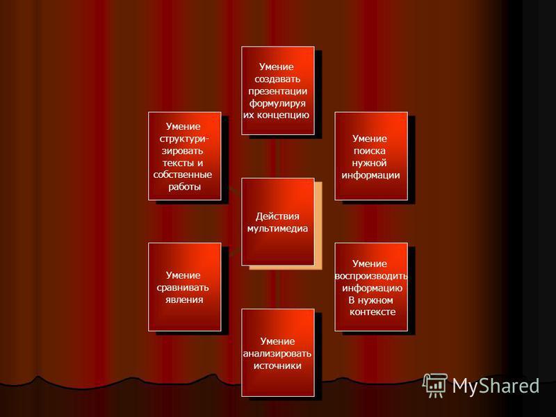 Действия мультимедиа Умение создавать презентации формулируя их концепцию Умение поиска нужной информации Умение воспроизводить информацию В нужном контексте Умение анализимовать источники Умение сравнивать явления Умение структуры- зимовать тексты и