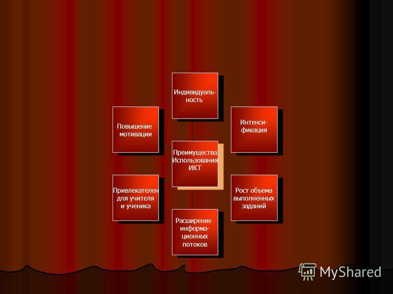 Преимущества Использования ИКТ Индивидуаль- ность Интенси- фикация Рост объема выполненных заданий Расширение информационных потоков Привлекателен для учителя и ученика Повышение мотивации