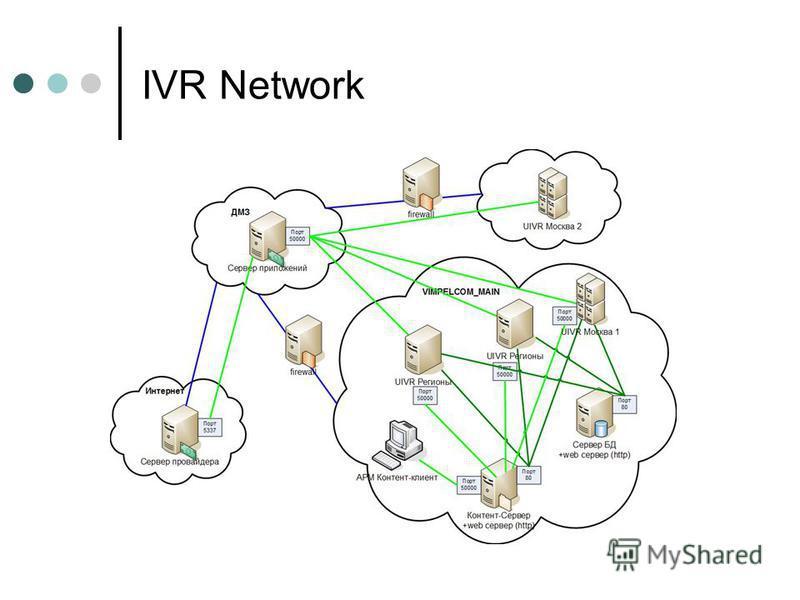 IVR Network