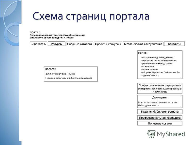 Схема страниц портала