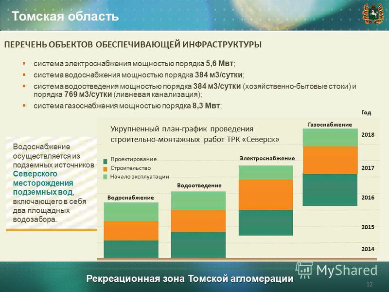 Рекреационная зона Томской агломерации Томская область 12 ПЕРЕЧЕНЬ ОБЪЕКТОВ ОБЕСПЕЧИВАЮЩЕЙ ИНФРАСТРУКТУРЫ система электроснабжения мощностью порядка 5,6 Мвт; система водоснабжения мощностью порядка 384 м 3/сутки; система водоотведения мощностью поряд