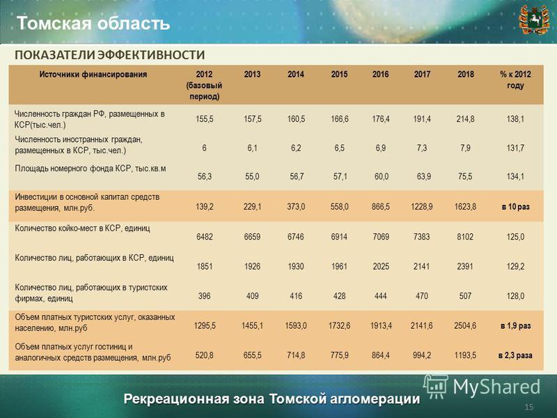 Рекреационная зона Томской агломерации Томская область 15 Источники финансирования 2012 (базовый период) 201320142015201620172018% к 2012 году Численность граждан РФ, размещенных в КСР(тыс.чел.) 155,5157,5160,5166,6176,4191,4214,8138,1 Численность ин