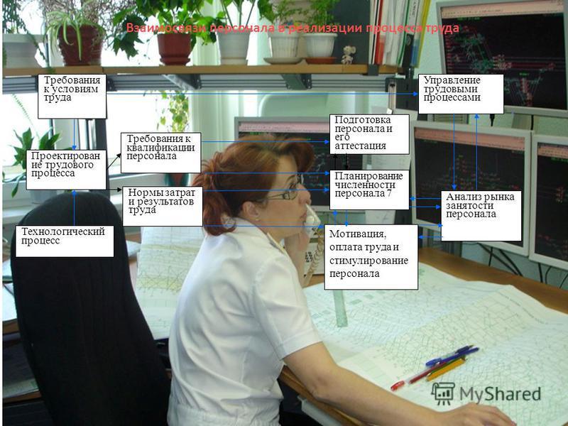 Требования к условиям труда Проектирован ие трудового процесса Технологический процесс Нормы затрат и результатов труда Требования к квалификации персонала Мотивация, оплата труда и стимулирование персонала Планирование численности персонала 7 Анализ