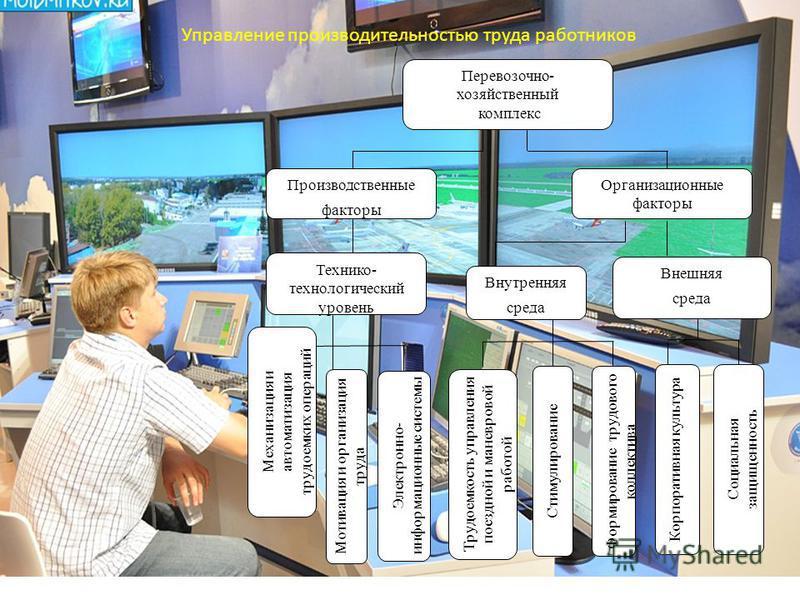 Перевозочно- хозяйственный комплекс Производственные факторы Организационные факторы Технико- технологический уровень Внутренняя среда Внешняя среда Механизация и автоматизация трудоемких операций Электронно- информационные системы Трудоемкость управ
