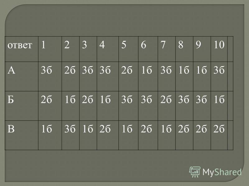ответ 12345678910 А3 б 2 б 3 б 2 б 1 б 3 б 1 б 3 б Б2 б 1 б 2 б 1 б 3 б 2 б 3 б 1 б В 3 б 1 б 2 б 1 б 2 б 1 б 2 б