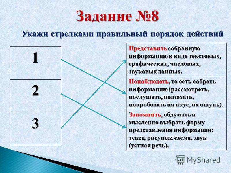 Задание 8 Укажи стрелками правильный порядок действий 1 2 3 Представить собранную информацию в виде текстовых, графических, числовых, звуковых данных. Понаблюдать, то есть собрать информацию (рассмотреть, послушать, понюхать, попробовать на вкус, на