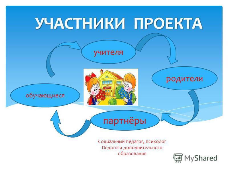 УЧАСТНИКИ ПРОЕКТА учителя обучающиеся партнёры родители Социальный педагог, психолог Педагоги дополнительного образования
