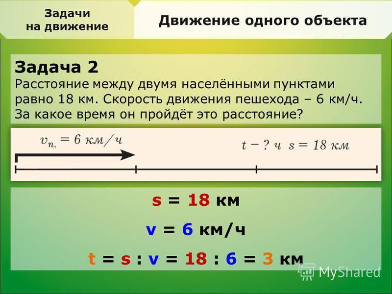 Задача 2 Расстояние между двумя населёнными пунктами равно 18 км. Скорость движения пешехода – 6 км/ч. За какое время он пройдёт это расстояние? Задачи на движение Движение одного объекта s = 18 км v = 6 км/ч t = s : v = 18 : 6 = 3 км