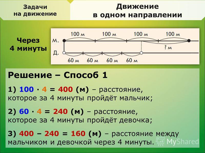 Задачи на движение Движение в одном направлении Через 4 минуты Решение – Способ 1 1) 100 · 4 = 400 (м) – расстояние, которое за 4 минуты пройдёт мальчик; 2) 60 · 4 = 240 (м) – расстояние, которое за 4 минуты пройдёт девочка; 3) 400 – 240 = 160 (м) –