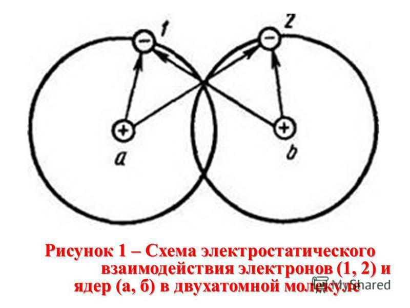Рисунок 1 – Схема электростатического взаимодействия электронов (1, 2) и ядер (а, б) в двухатомной молекуле