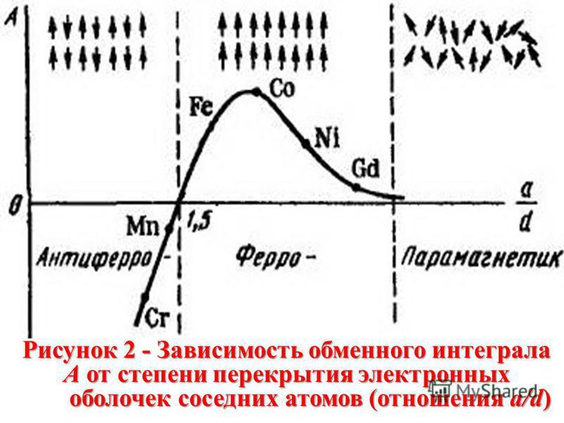 Рисунок 2 - Зависимость обменного интеграла А от степени перекрытия электронных оболочек соседних атомов (отношения a/d)