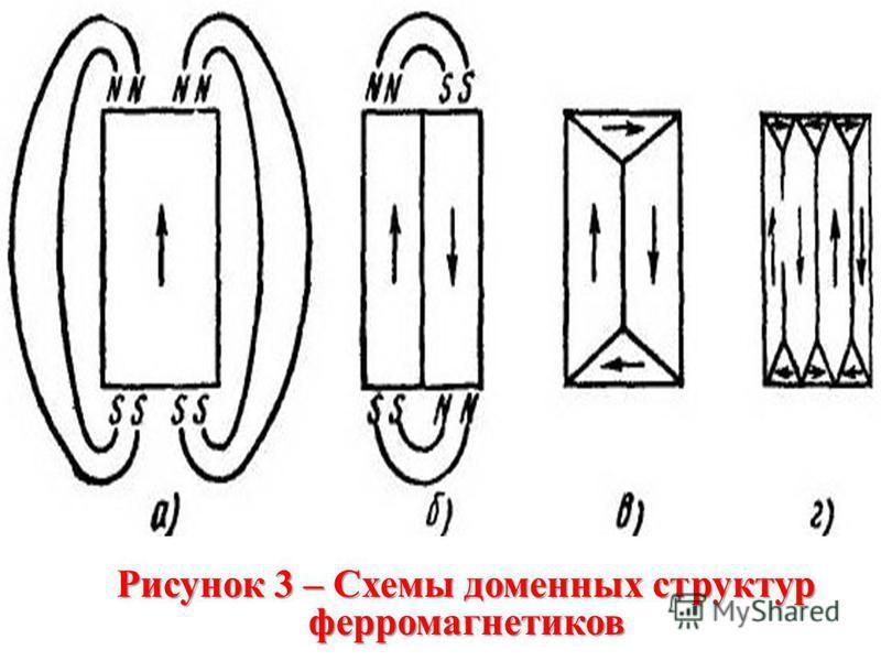 Рисунок 3 – Схемы доменных структур ферромагнетиков