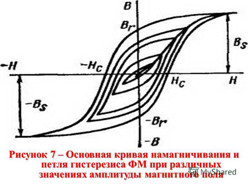 Рисунок 7 – Основная кривая намагничивания и петля гистерезиса ФМ при различных значениях амплитуды магнитного поля