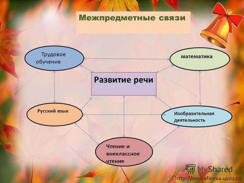 http://musafirova.ucoz.ru математика Трудовое обучение Русский язык Развитие речи Изобразительная деятельность Чтение и внеклассное чтение Межпредметные связи