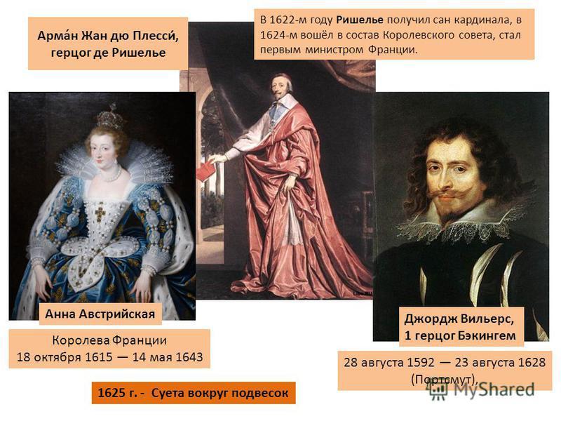 В 1622-м году Ришелье получил сан кардинала, в 1624-м вошёл в состав Королевского совета, стал первым министром Франции. Анна Австрийская Королева Франции 18 октября 1615 14 мая 1643 Джордж Вильерс, 1 герцог Бэкингем 28 августа 1592 23 августа 1628 (