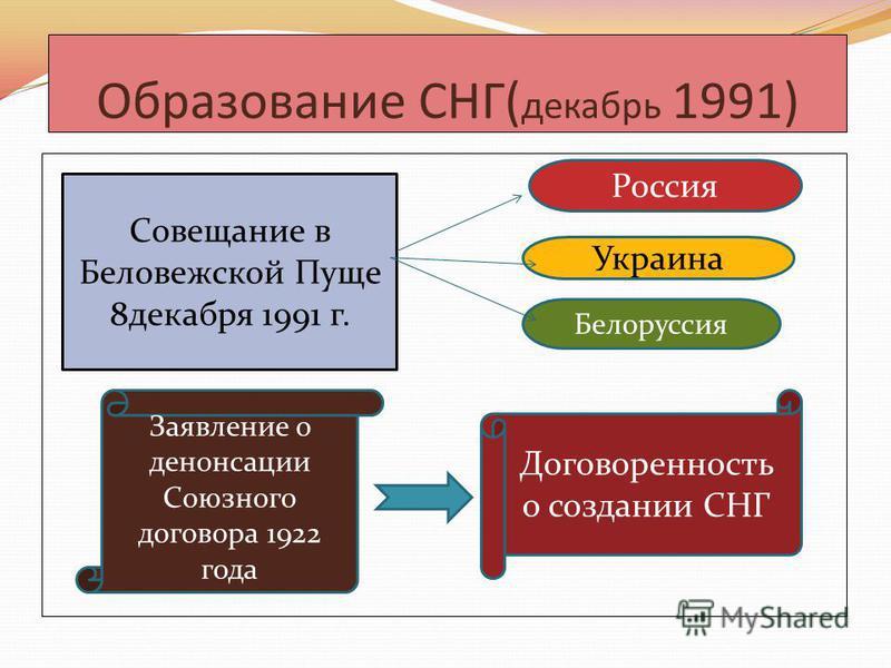 Образование СНГ( декабрь 1991) Совещание в Беловежской Пуще 8 декабря 1991 г. Россия Белоруссия Украина Договоренность о создании СНГ Заявление о денонсации Союзного договора 1922 года
