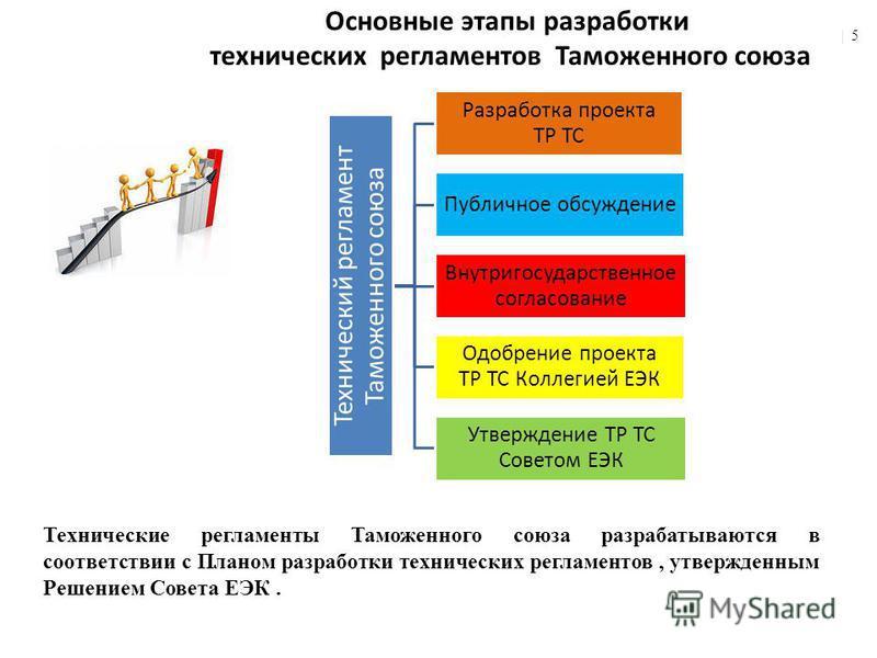 Основные этапы разработки технических регламентов Таможенного союза | 5 Технические регламенты Таможенного союза разрабатываются в соответствии с Планом разработки технических регламентов, утвержденным Решением Совета ЕЭК. Технический регламент Тамож