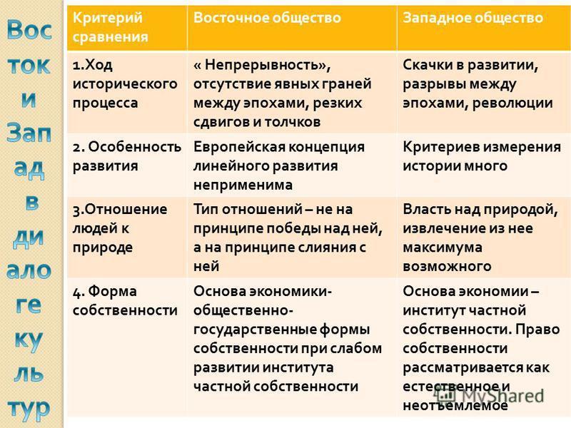 Критерий сравнения Восточное общество Западное общество 1. Ход исторического процесса « Непрерывность », отсутствие явных граней между эпохами, резких сдвигов и толчков Скачки в развитии, разрывы между эпохами, революции 2. Особенность развития Европ