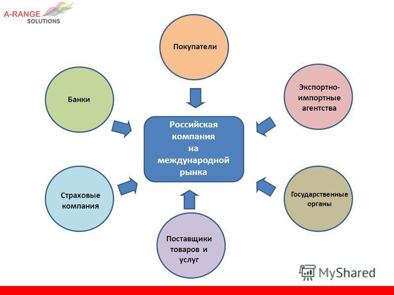 Российская компания на международной рынка Покупатели Банки Экспортно- импортные агентства Государственные органы Страховые компания Поставщики товаров и услуг