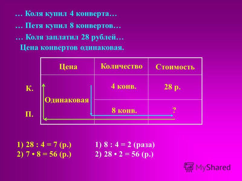 Цена Количество Стоимость Одинаковая 4 конф. 8 конф. 28 р. ? К. П. … Коля купил 4 конферта… … Петя купил 8 конфертов… … Коля заплатил 28 рублей… Цена конфертов одинаковая. 1)28 : 4 = 7 (р.) 2)7 8 = 56 (р.) 1)8 : 4 = 2 (раза) 2)28 2 = 56 (р.)