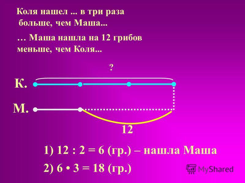 Коля нашел... в три раза больше, чем Маша... … Маша нашла на 12 грибов меньше, чем Коля... К. М. 12 1) 12 : 2 = 6 (гр.) – нашла Маша 2) 6 3 = 18 (гр.) ?