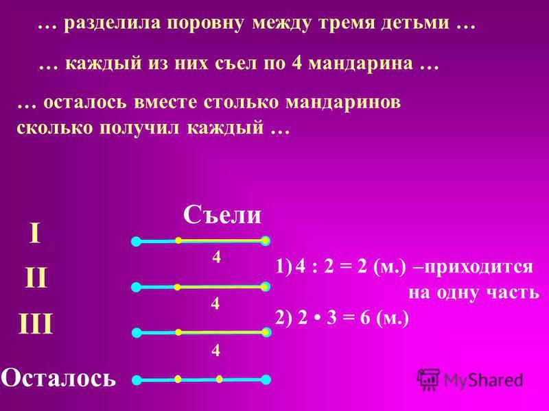I II III Осталось Съели 1)4 : 2 = 2 (м.) –приходится на одну часть 2) 2 3 = 6 (м.) … разделила поровну между тремя детьми … … каждый из них съел по 4 мандарина … … осталось вместе столько мандаринов сколько получил каждый … 4 4 4