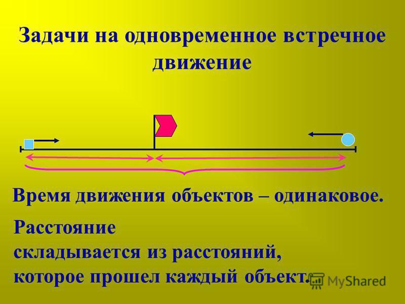Задачи на одновременное встречное движение Время движения объектов – одинаковое. Расстояние складывается из расстояний, которое прошел каждый объект.
