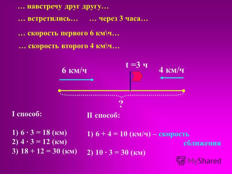6 км/ч 4 км/ч II способ: 1)6 + 4 = 10 (км/ч) – скорость сближения 2) 10 · 3 = 30 (км) t =3 ч ? … навстречу друг другу… … встретились… … скорость первого 6 км\ч… … скорость второго 4 км\ч… I способ: 1)6 · 3 = 18 (км) 2)4 · 3 = 12 (км) 3)18 + 12 = 30 (