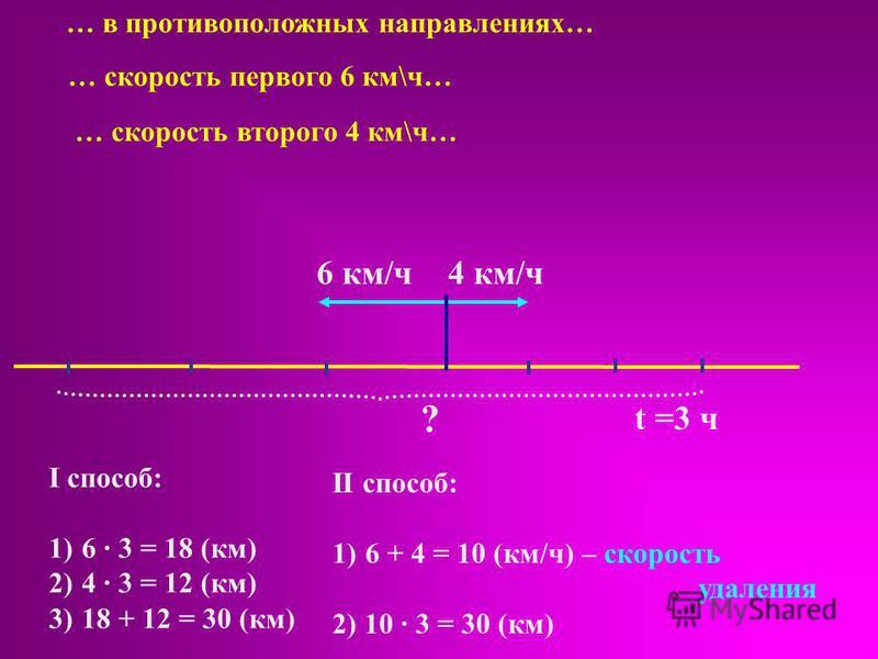 6 км/ч 4 км/ч t =3 ч ? … в противоположных направлениях… … скорость первого 6 км\ч… … скорость второго 4 км\ч… II способ: 1)6 + 4 = 10 (км/ч) – скорость удаления 2) 10 · 3 = 30 (км) I способ: · 3 = 18 (км) 2)4 · 3 = 12 (км) 3)18 + 12 = 30 (км)