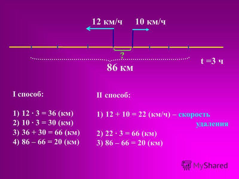 12 км/ч 10 км/ч t =3 ч 86 км II способ: 1)12 + 10 = 22 (км/ч) – скорость удаления 2) 22 · 3 = 66 (км) 3) 86 – 66 = 20 (км) I способ: 2 · 3 = 36 (км) 2)10 · 3 = 30 (км) 3)36 + 30 = 66 (км) 4)86 – 66 = 20 (км) ?