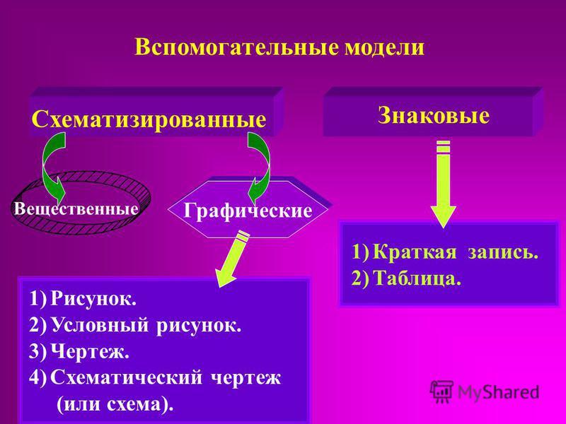 Вспомогательные модели Схематизированные Знаковые Вещественные Графические 1)Рисунок. 2)Условный рисунок. 3)Чертеж. 4)Схематический чертеж (или схема). 1)Краткая запись. 2)Таблица.