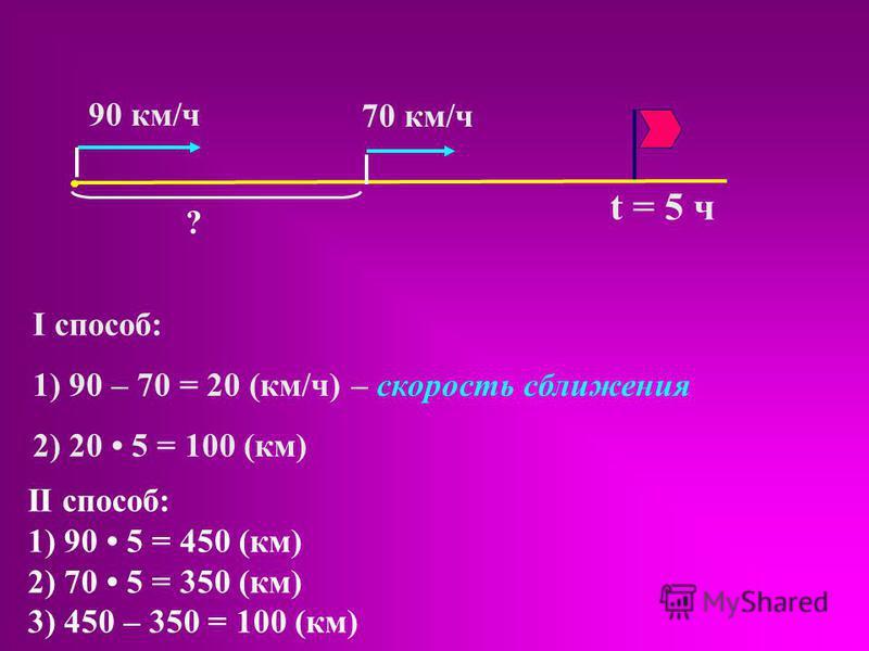 90 км/ч 70 км/ч I способ: 1) 90 – 70 = 20 (км/ч) – скорость сближения 2) 20 5 = 100 (км) t = 5 ч ? II способ: 1) 90 5 = 450 (км) 2) 70 5 = 350 (км) 3) 450 – 350 = 100 (км)