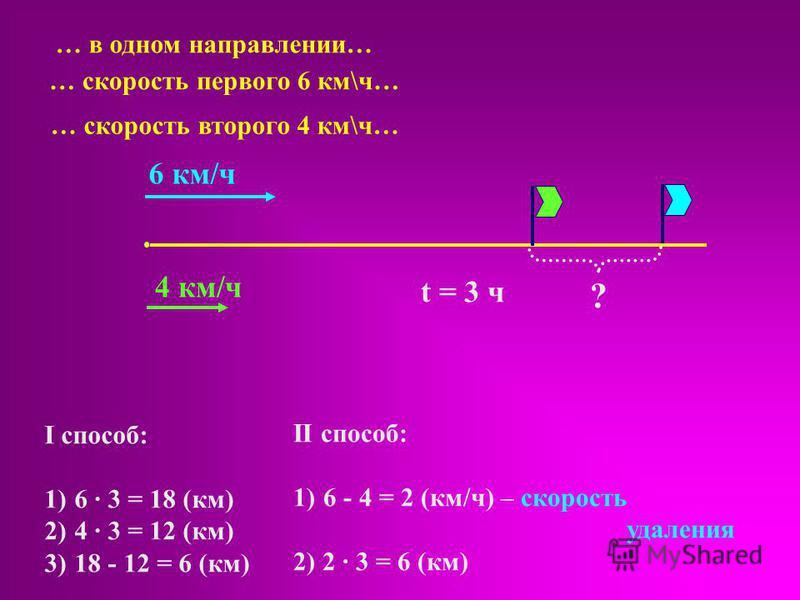 6 км/ч 4 км/ч t = 3 ч ? … в одном направлении… … скорость первого 6 км\ч… … скорость второго 4 км\ч… II способ: 1)6 - 4 = 2 (км/ч) – скорость удаления 2) 2 · 3 = 6 (км) I способ: · 3 = 18 (км) 2)4 · 3 = 12 (км) 3)18 - 12 = 6 (км)