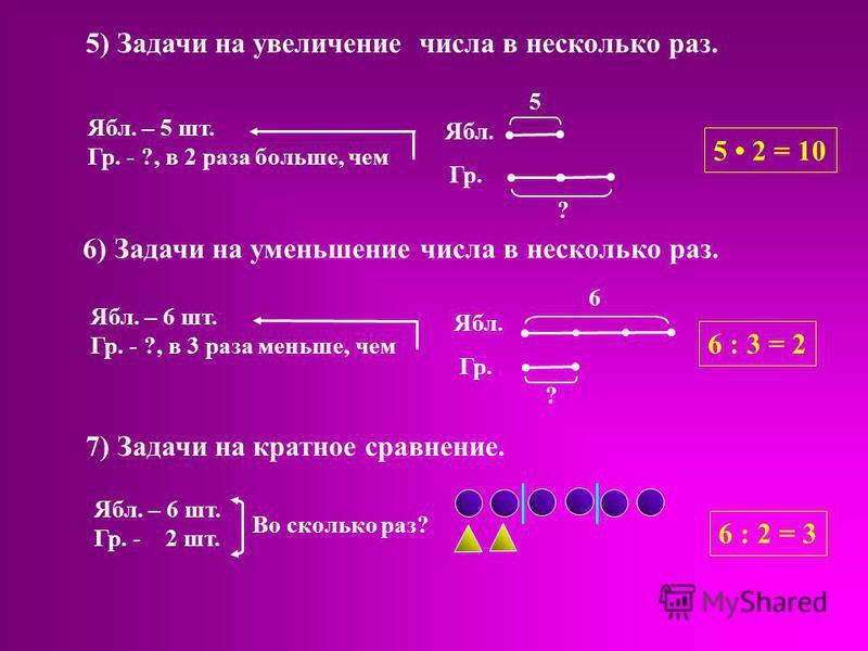 5) Задачи на увеличение числа в несколько раз. Ябл. – 5 шт. Гр. - ?, в 2 раза больше, чем 6 Ябл. Гр. ? 5 2 = 10 Ябл. – 6 шт. Гр. - ?, в 3 раза меньше, чем 6 : 3 = 2 6) Задачи на уменьшение числа в несколько раз. Ябл. Гр. ? 5 7) Задачи на кратное срав