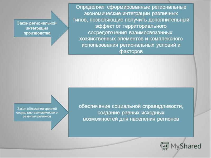 Закон региональной интеграции производства Определяет сформированные региональные экономические интеграции различных типов, позволяющие получить дополнительный эффект от территориального сосредоточения взаимосвязанных хозяйственных элементов и компле
