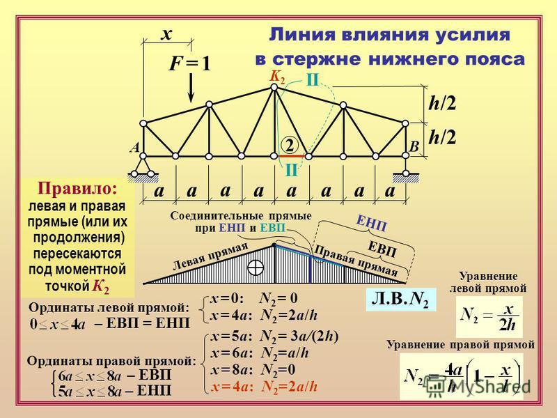 F = 1F = 1 х аапааа а а h/2 Линия влияния усилия в стержне нижнего пояса 2 II A B Уравнение левой прямой Уравнение правой прямой x = 5a: N 2 = 3a/(2h) x = 6a: N 2 = a/h x = 8a: N 2 = 0 x = 4a: N 2 = 2a/h Ординаты левой прямой: Ординаты правой прямой: