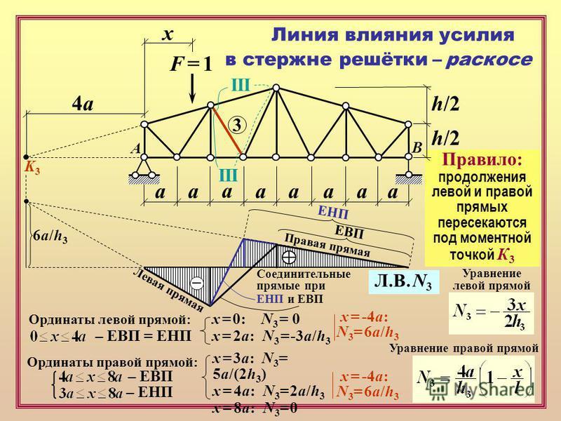F = 1F = 1 х аапааа а а h/2 3 III A B Уравнение левой прямой Уравнение правой прямой x = 3a: N 3 = 5a/(2h 3 ) x = 4a: N 3 = 2a/h 3 x = 8a: N 3 = 0 x = -4a: N 3 = 6a/h 3 Ординаты левой прямой: Ординаты правой прямой: – ЕВП – ЕНП – ЕВП = ЕНП П р а в а