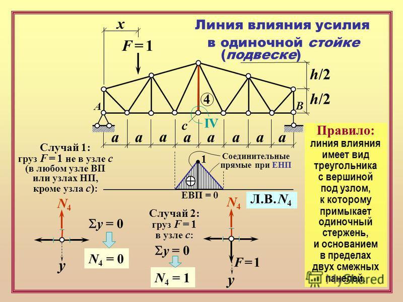 F = 1F = 1 х аапааа а а h/2 Линия влияния усилия в одиночной стойке (подвеске) 4 IV A B Случай 1: груз F = 1 не в узле с (в любом узле ВП или узлах НП, кроме узла с) : ЕВП = 0 Соединительные прямые при ЕНП Л.В. N 4 Правило: линия влияния имеет вид тр