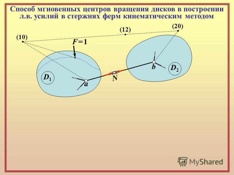 Способ мгновенных центров вращения дисков в построении л.в. усилий в стержнях ферм кинематическим методом D1D1 D2D2 a b N F = 1F = 1 (10) (12) (20)