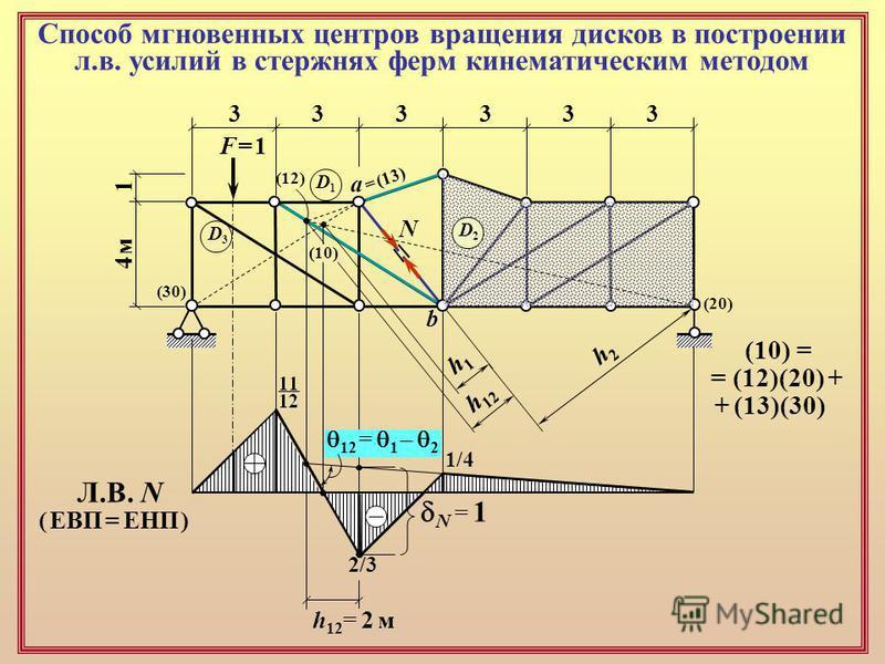 Способ мгновенных центров вращения дисков в построении л.в. усилий в стержнях ферм кинематическим методом 333333 4 м 4 м N a b F = 1F = 1 D1D1 D3D3 D2D2 (20) (12) (30) = (13) (10) 1 (10) = = (12)(20) + + (13)(30) h2h2 h1h1 h 12 h12= 2 мh12= 2 м 12 =