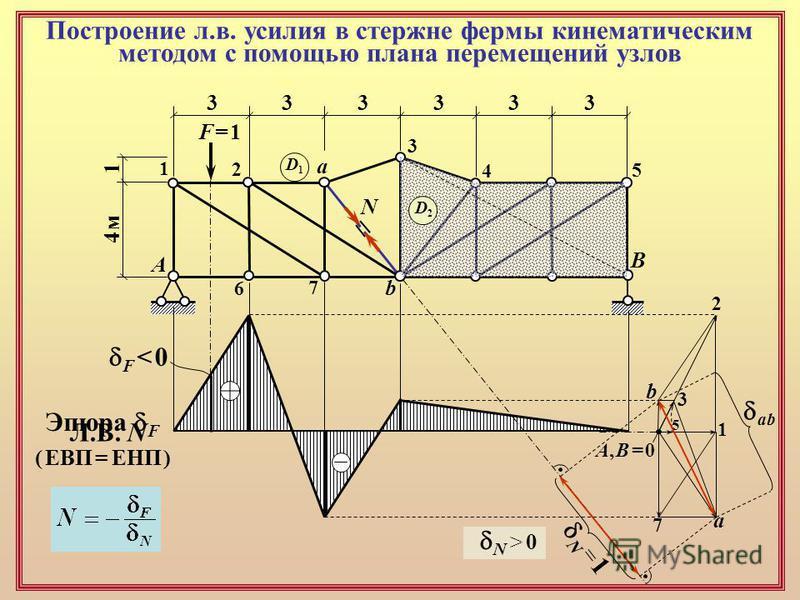 Построение л.в. усилия в стержне фермы кинематическим методом с помощью плана перемещений узлов 333333 4 м 4 м N a b F = 1F = 1 D1D1 D2D2 В 1 1 N = 1 Л.В. N ( ЕВП = ЕНП ) А 2 3 4 5 6 7 1 7 а b 3 5 2 A, B = 0 A, B = 0 F < 0 ab N > 0 Эпюра F