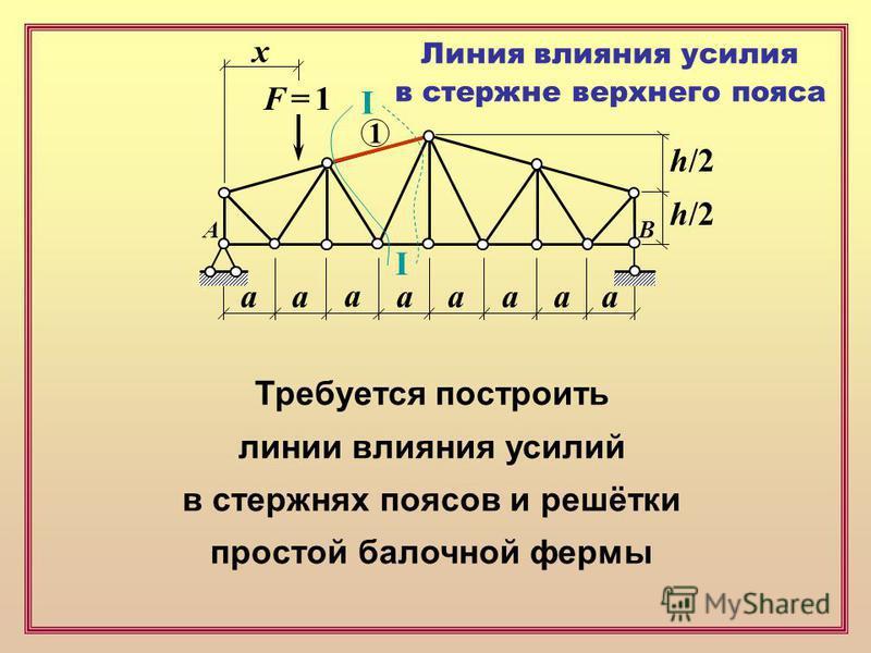 F = 1F = 1 х аапааа а а h/2 Требуется построить линии влияния усилий в стержнях поясов и решётки простой балочной фермы Линия влияния усилия в стержне верхнего пояса 1 I I AB